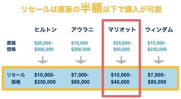 マリオットのタイムシェアの価格をリセールと比較