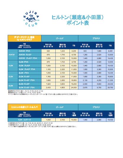 日本のヒルトンタイムシェア(瀬底と小田原)のポイント表